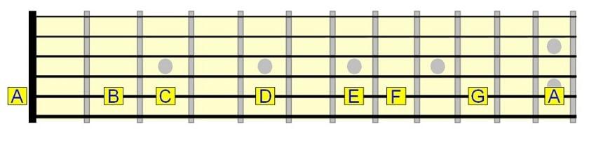 نام نت ها روی سیم پنجم گیتار