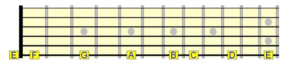 نام نت های روی سیم ششم گیتار