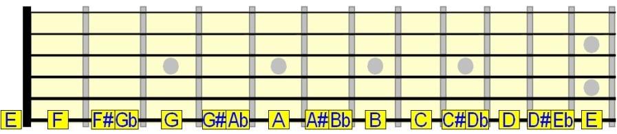 نت های بمل و دیز روی سیم ششم گیتار