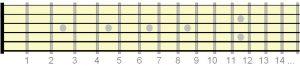 شماره فرت های گیتار