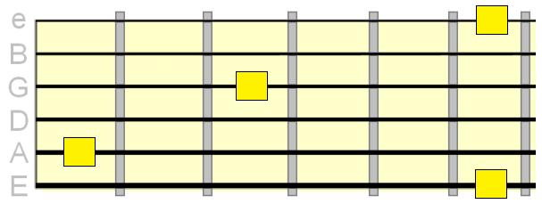 ارتباط سیم های یک سه پنج شش گیتار
