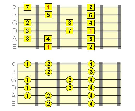 الگوی گام ماژور در طول شش سیم گیتار
