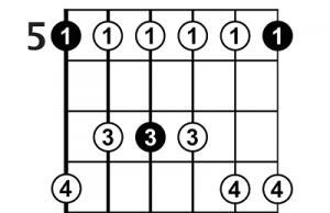 گام a مینور پنتاتونیک الگوی رایج
