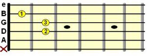 آکورد A مینور روی دسته گیتار