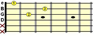 آکورد D مینور روی دسته گیتار