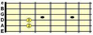 آکورد E مینور روی دسته گیتار