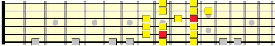 شکل پنجم گام ماژور