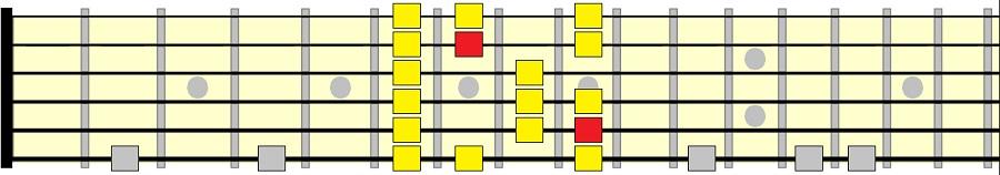 شکل سوم گام ماژور